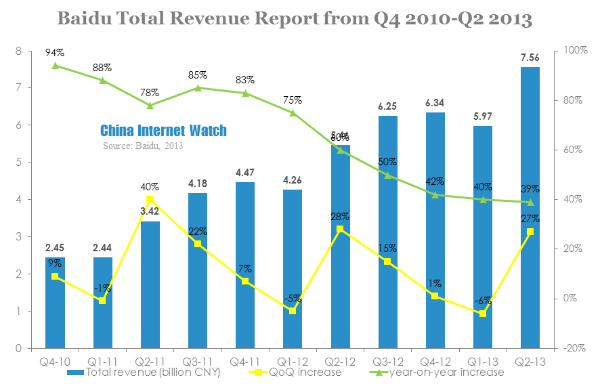 Baidu Q2 Revenue Reached 7.56 Billion, Net Income Reached ...