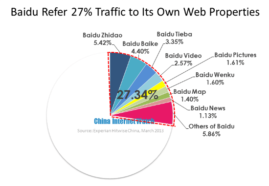 Baidu Refer 27% Traffic to Its Own Web Properties