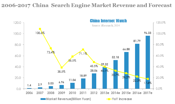2013 China Search Engine Market