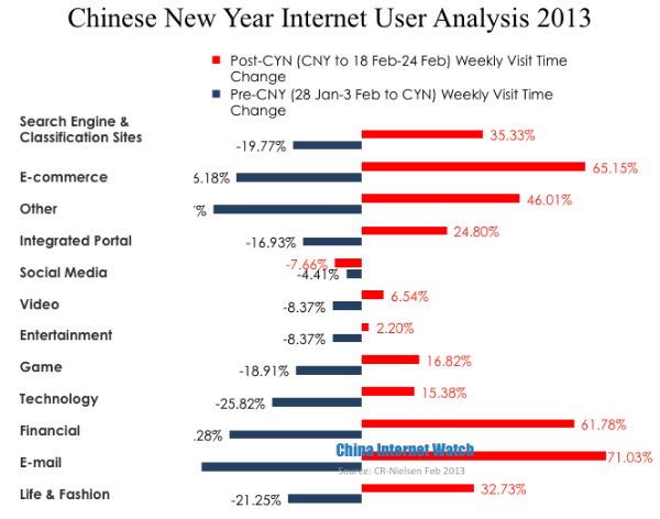 Chinese New Year China Internet User Visit Time
