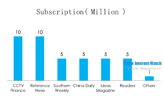 The Number of Sohu News Apps Users Hit 100 Million