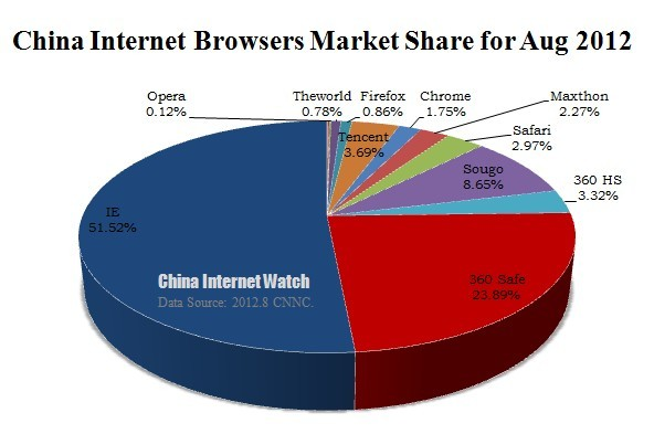 China Internet Browser Market Share for Aug 2012