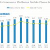 China Main E-Commerce Platforms Mobile Phone Sales in 2013
