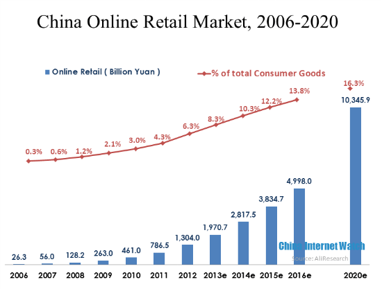 China E-Commerce Market to Reach 30 Trillion Yuan in 2020