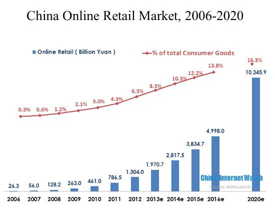 Understanding China's E-commerce Market – 无名岛外贸电商