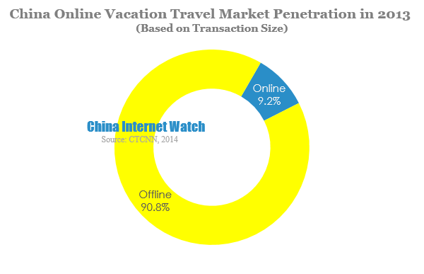 China Online Vacation Travel Market Penetration in 2013