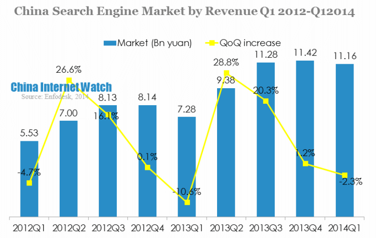 China Search Engine Market by Revenue Q1 2012-Q12014
