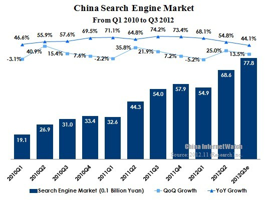Search Engine Market Update in Q3 2012