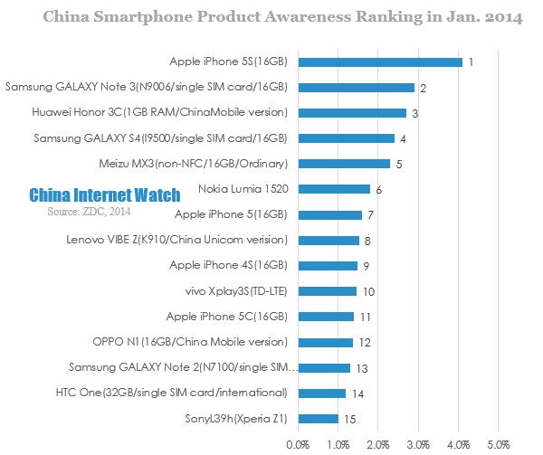 Ranking Smartphones Samsung