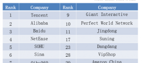 China Top100 Internet Enterprise in 2013
