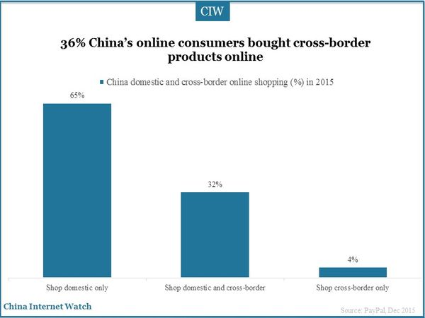 chinese cross border shopping an empirical study Cross-border shopping of fuel is a rather common phenomenon where borders meet and has consequently been studied for a number of european countries  the empirical.