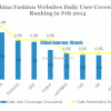 China fashion websites daily user coverage in feb 2014