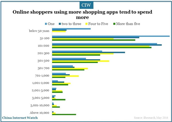 China-online-shoppers-research-2