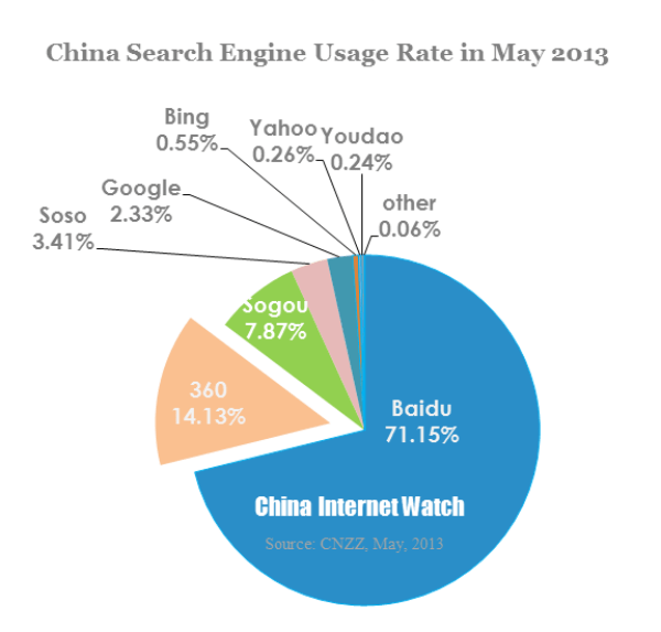 China's Qihoo's 360 Search Won Over 16% Market Share