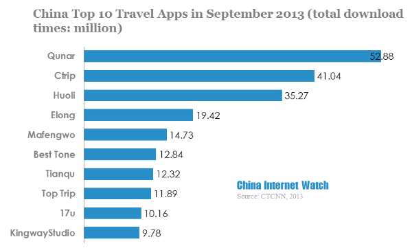 China top 10 travel apps in september 2013