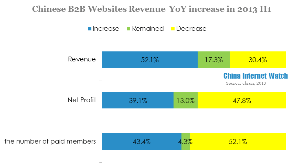 Chinese b2b websites revenue yoy increase in 2013 h1