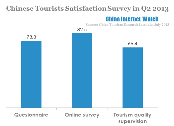 Chinese tourists satisfaction survey in q2 2013