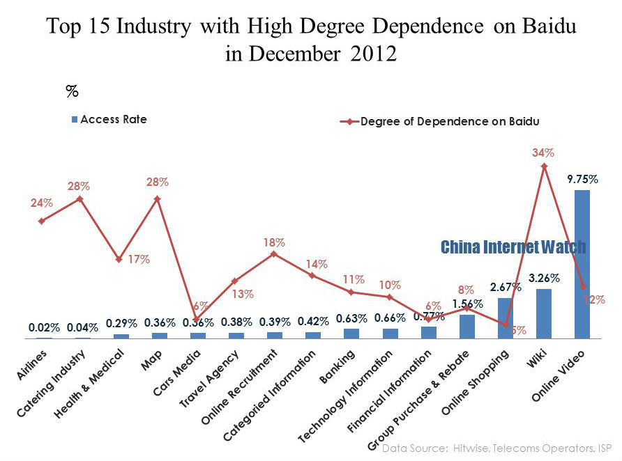 Dependence on Baidu by Industry
