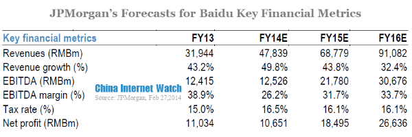 JPMorgan's forecasts for baidu key financial metrics