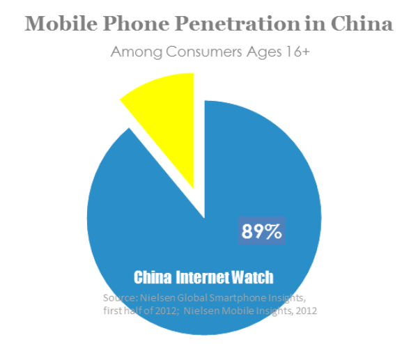 16 Charts To Tell You About China Mobile Consumers