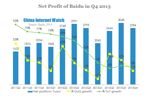 Net Profit of Baidu in Q4 2013