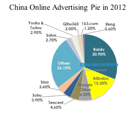China Online Advertising in 2012