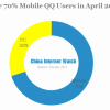Over 70 Mobile qq users