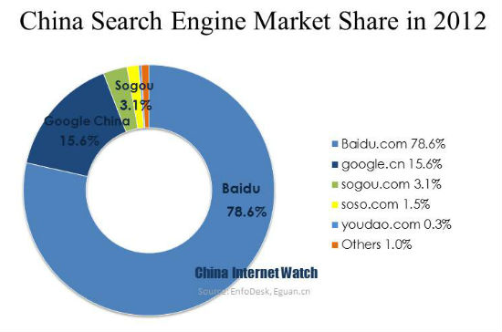 China Search Engine Market Share in 2012