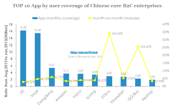 TOP 10 App by user coverage of chinese core B2C enterprises