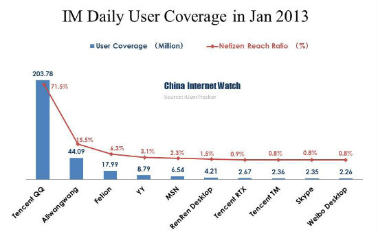 IM Daily User Coverage in Jan 2013