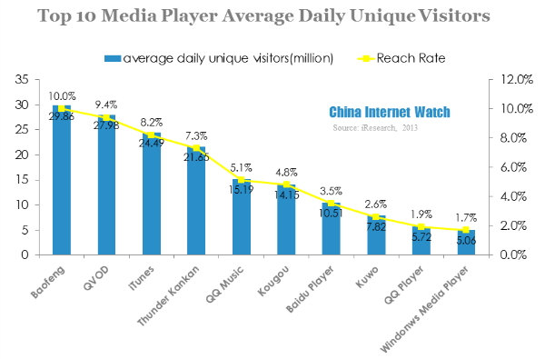 Top 10 media player average daily unique visitors