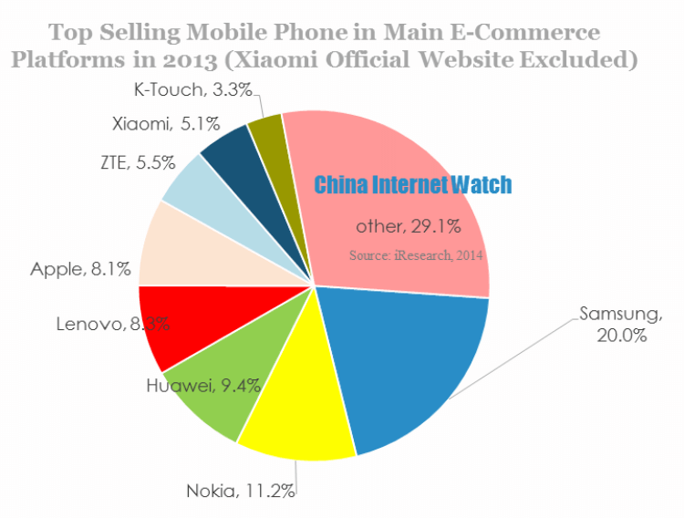 42 8 mn mobile phones sold online in china in 2013 china for Top photo selling websites