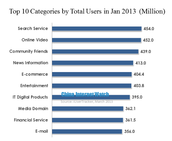 Top 10 China Popular Internet Service in Jan 2013