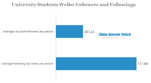 University Weibo User Demographic Analysis