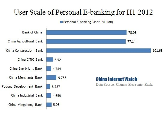 9 Chinese Banks In Total Have Almost 300 Million Personal Online Banking Users