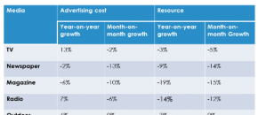 advertising cost growth by media