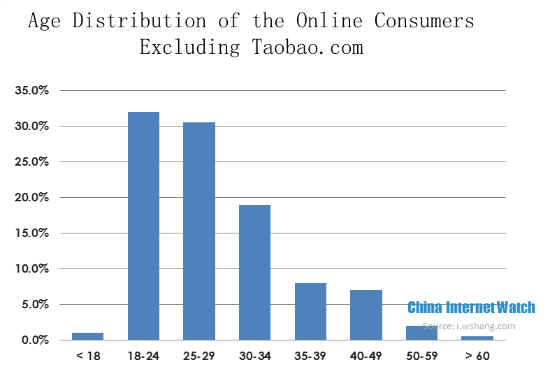 Age Distribution of the Online Consumers
