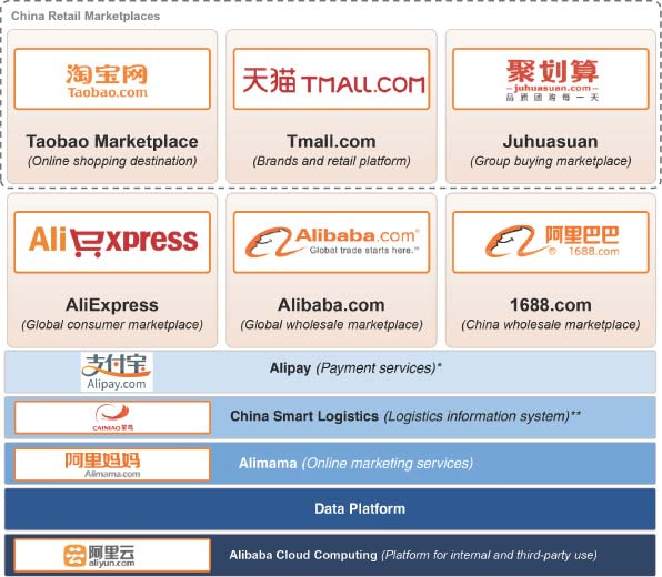 the alibaba group company analysis Shares of fellow chinese company jdcom also saw green though the company had no particular news rdi initiates coverage on: alibaba group our analysis and.
