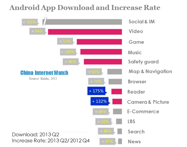 Baidu Mobile Internet Updates in Q2 2013