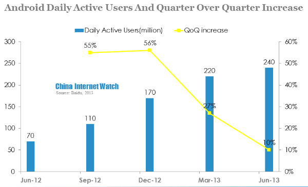 android daily users and quarter over quarter increase