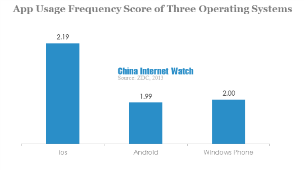 Chart: China Netizen Mobile App Usage in 2013