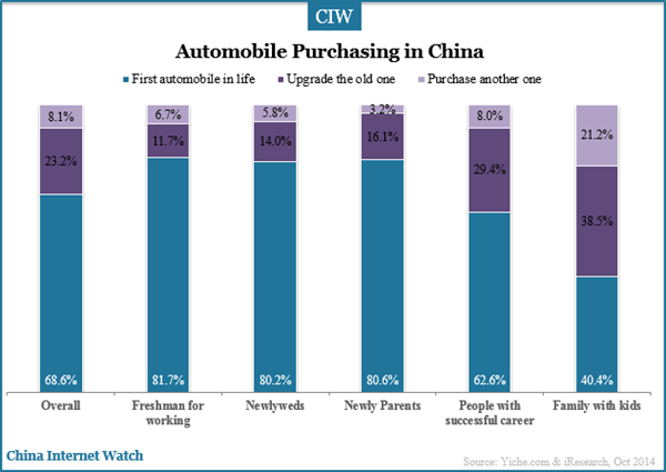 an analysis of the automobile in china This article categorizes the mode of the most important environmental and  climate policy instruments adopted in the automotive industry in china and  identifies.