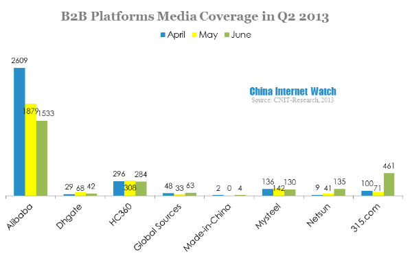 b2b platforms media coverage in q2 2013