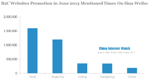 b2c websites promotion in june 2013 mentioned times on sina weibo