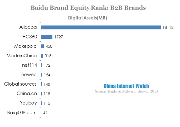 Baidu Launched Brand Digital Equity List With Millward Brown