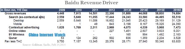 baidu revenue driver (1)