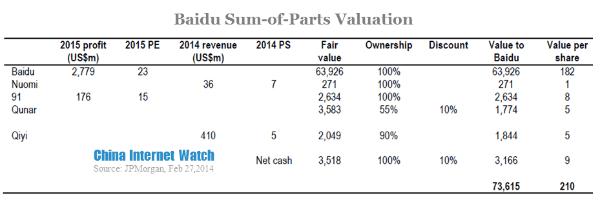 baidu sum of parts valuation