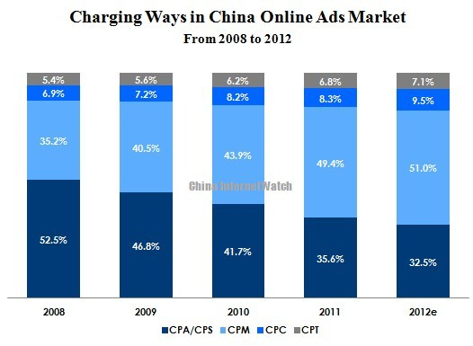 How Online Advertisers Pay in China in 2012