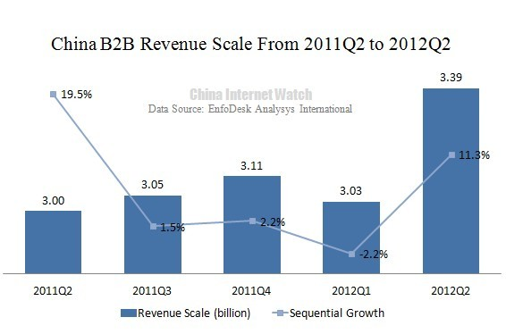 China B2B Total Revenue Up 11.3% in Q2 2012