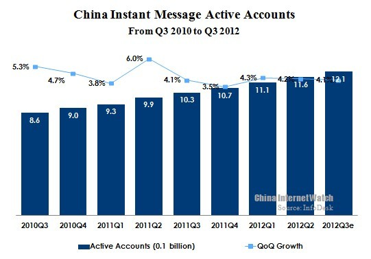 China's Instant Messaging Users reached 1.21 Billion in Q3 2012